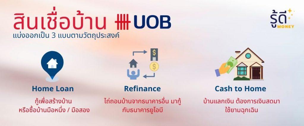 สินเชื่อบ้าน UOB มีกี่แบบ